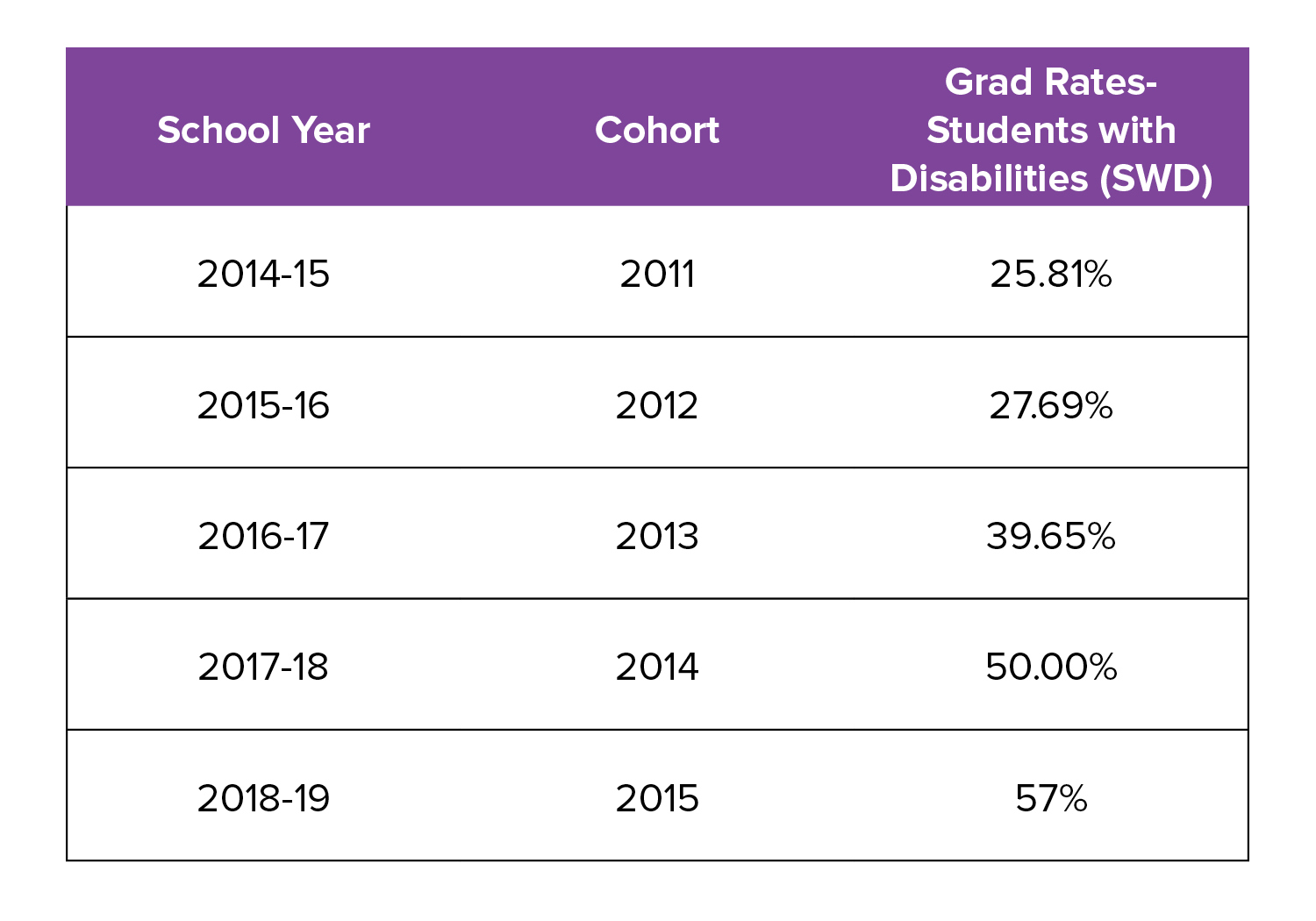 East special education graduation rates