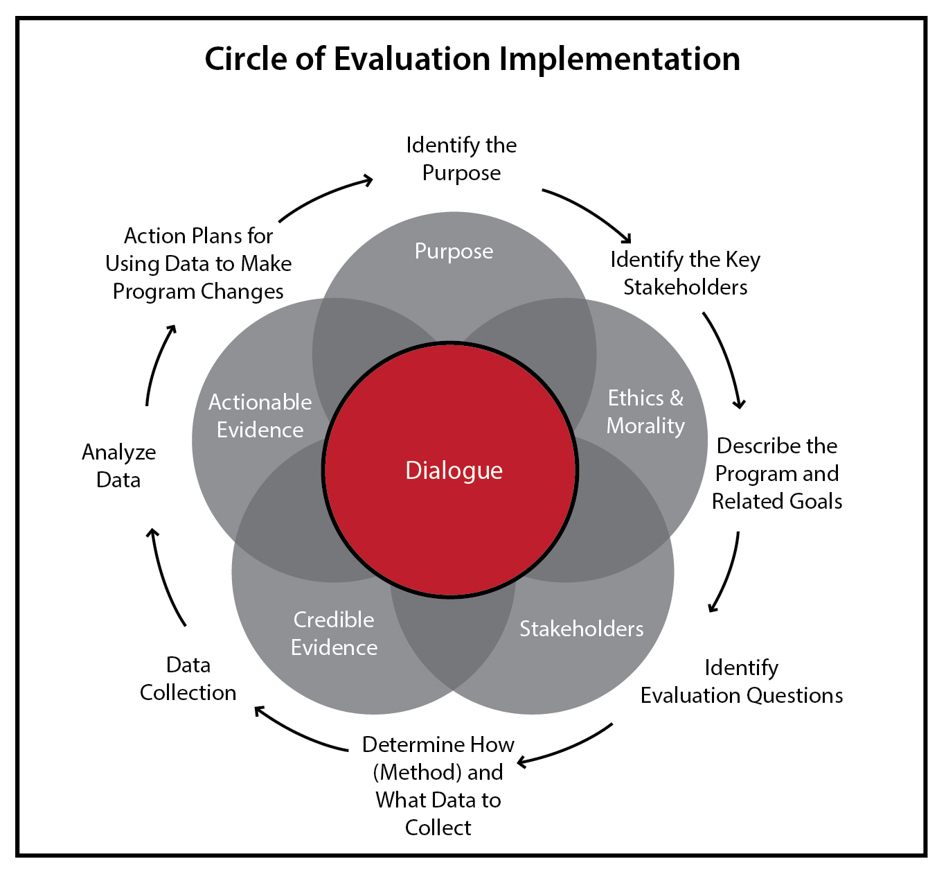 Program Evaluation – Program Evaluation